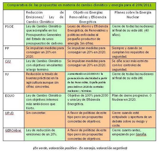 comparativa propuestas energía y clima 20N