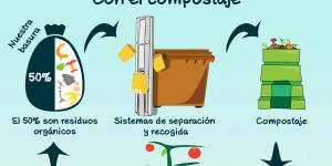 recogida selectiva de materia orgánica