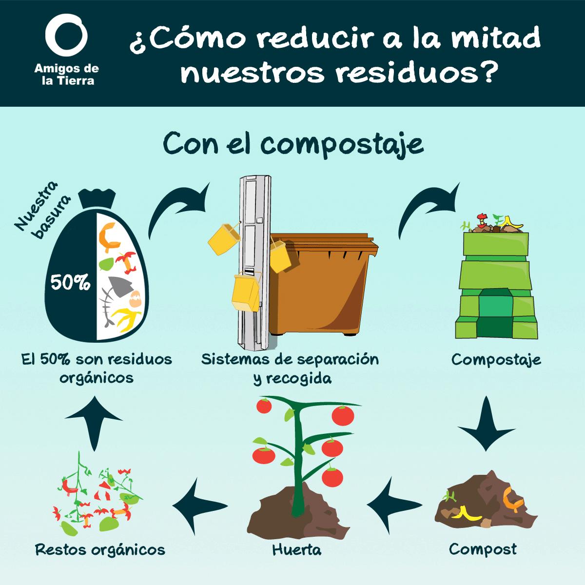 Ir a ¿Cómo reducir a la mitad nuestros residuos?
