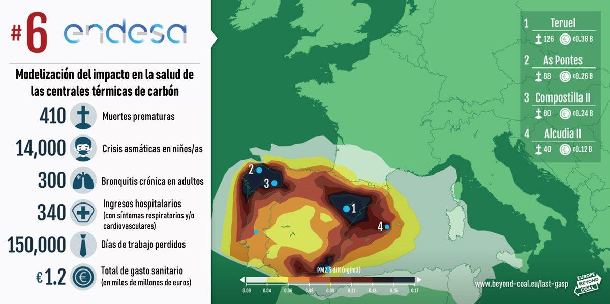 Estimación del impacto de Endesa en la salud ciudadana