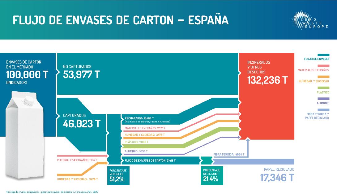 Ir a Un estudio demuestra que en España solo se reciclan el 21.5 % de los bricks para bebidas, dato sustancialmente inferior al oficial